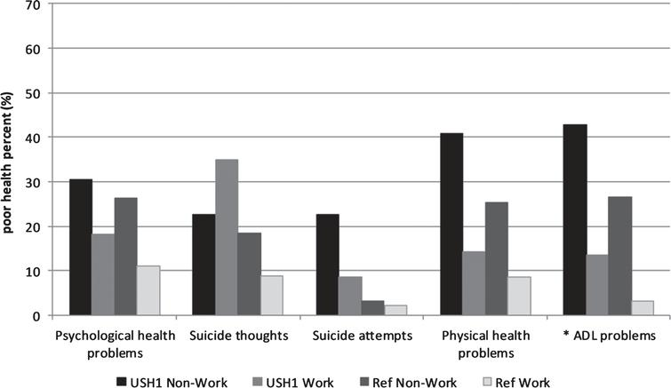 Psychological and physical health variables in the USH1 non-work, USH1 work, Ref. non-work, and Ref. work groups (%), * = significant (p < 0.05) difference between USH1 work and USH1 non-work groups.
