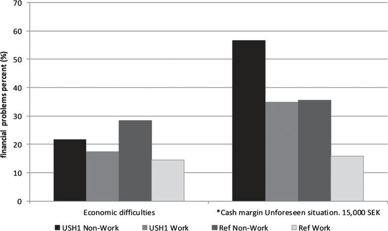 Financial situation variables in the USH1 non-work, USH1 work, Ref. non-work and Ref. work groups (%), * = significant (p < 0.05) difference between USH1 work and USH1 non-work groups.