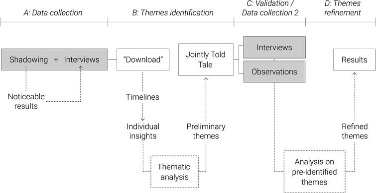 Schematic representation of the research and analysis process followed in the study. The process is based on the learning history method and was adapted to the research need.