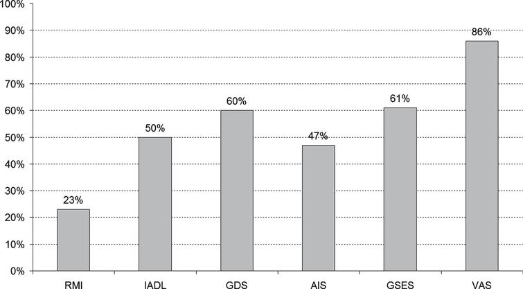 The percentage of patients without improvement after three weeks of physiotherapy.
