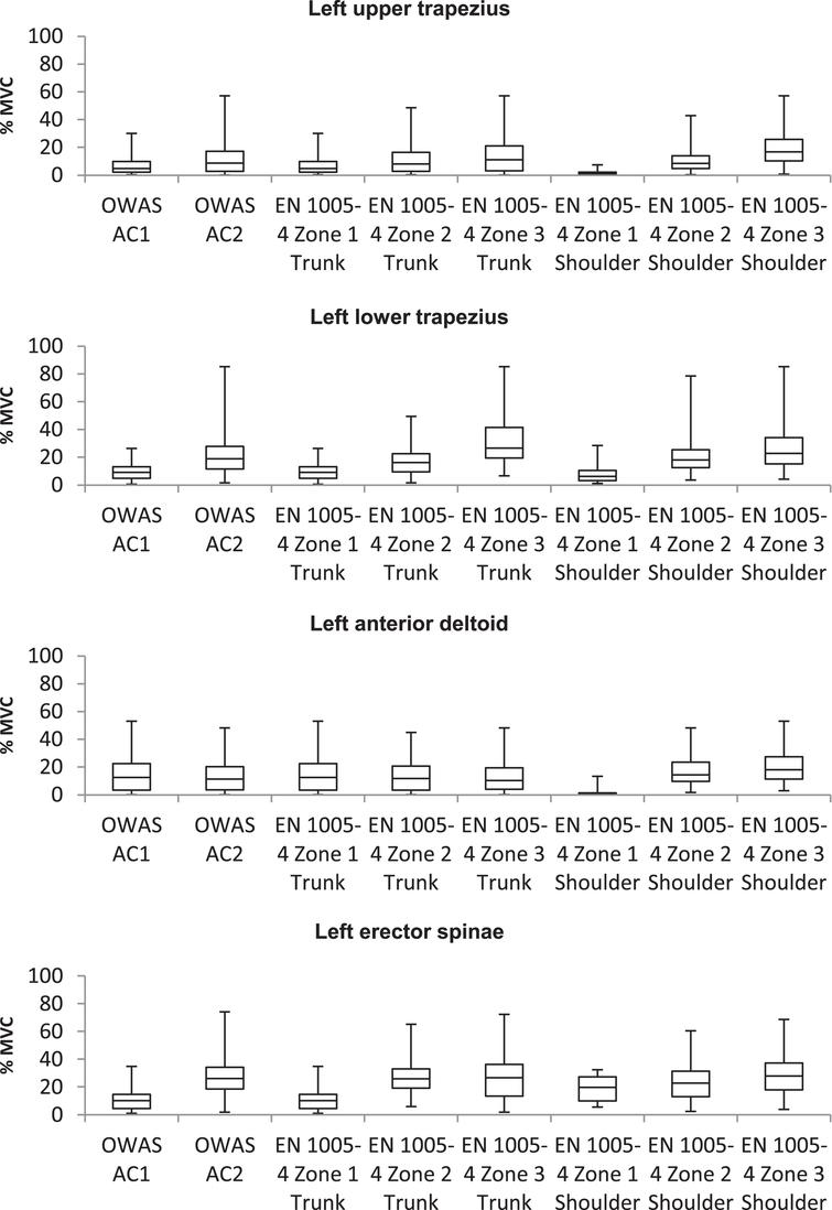 Relationship of left body side muscle activity and assessment results of OWAS and EN 1005-4.