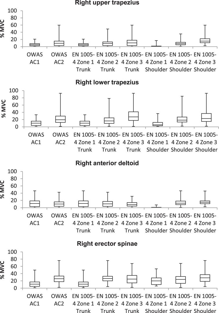 Relationship of right body side muscle activity and assessment results of OWAS and EN 1005-4.