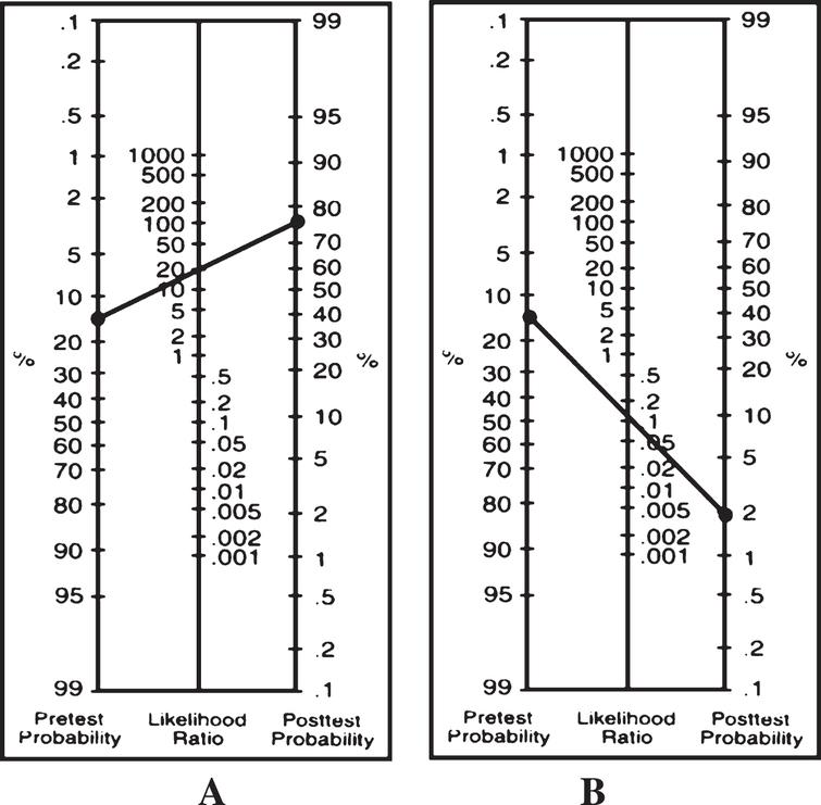 Likelihood ratio nomograms* showing post-test probabilities‡for: (A) a positive result with any 2 + tests positive on the 3-item CPR, and for (B) a negative result with 0 tests positive.* [55, 84]. Copyright ©1975, Massachusetts Medical Society. All rights reserved. ‡Assumes 15% pre-test probability for mild to moderate TBI.