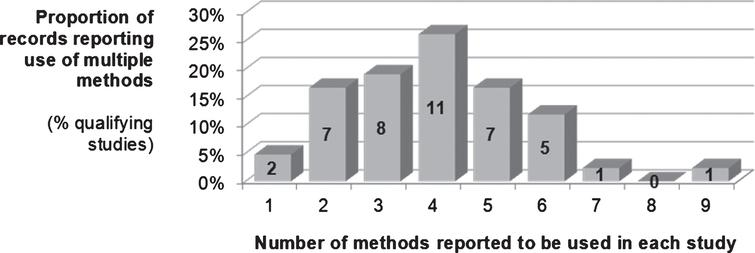 Use of methods to identify critical job-tasks in the emergency services (as reported by the [n = 42] studies in this review).
