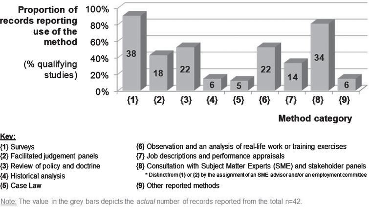 Number (and proportion) of the 42 studies reporting use of multiple methods to identify critical job tasks in the emergency services.