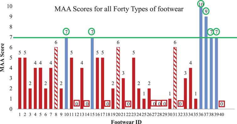 MAA scores for footwear tested in this study. The footwear models that passed our threshold score of 7° (demonstrating good slip resistance) are indicated with a green circle. The blue bars represent footwear that were tested by four participants in total. The red bars and red squares represent the footwear that completed the screening phase only. The dashed red bars represent the footwear that completed the screening phase successfully but received a failing score (below 7°) with a subsequent participant. The lowest score of the four conditions measured (bare ice uphill, bare ice downhill, melting ice uphill, melting ice downhill) is shown.