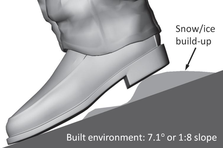 Snow/ice buildup can increase the effective slope of the built environment.