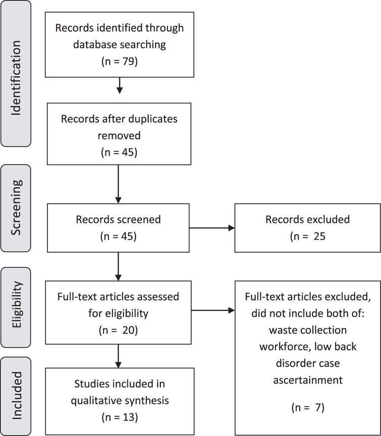 PRISMA diagram outlining search and screening results for the literature review of low back disorder among waste collection workers.