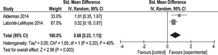 Effects of treadmill desk interventions on the Recall abilities.