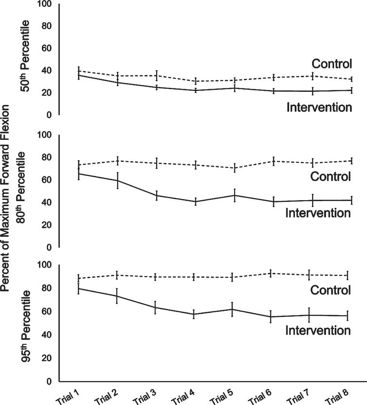 50th, 80th and 95th percentile of forward flexion/maximum flexion across trials in intervention and control groups. Error bars show standard error.
