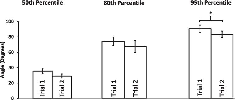 Video effect among individuals in intervention group. Error bars show standard error.