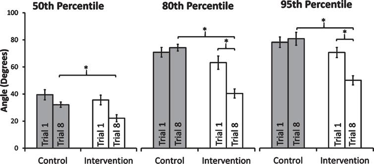 Changes in 50th, 80th and 95th percentile lumbar spine flexion values between Trial 1 and Trial 8 for the intervention and control groups. Error bars show standard error.