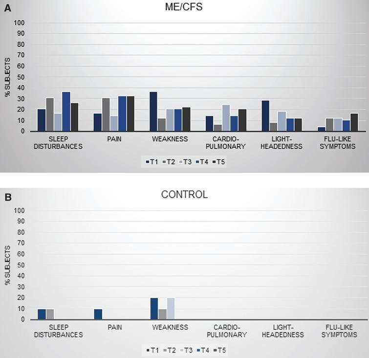 Group comparisons for symptoms: Sleep Disturbances, Pain, Weakness, Cardiopulmonary, Light-headedness, and Flu-like Symptoms.
