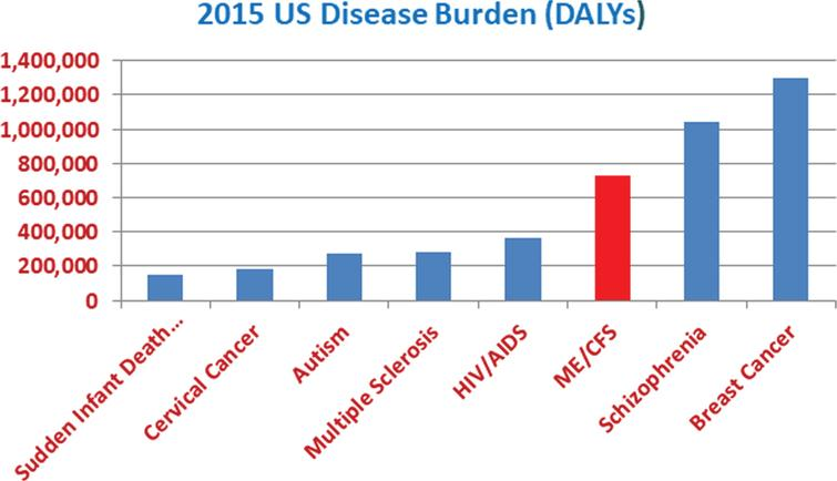 The US disease burden of ME/CFS relative to that of well-known, impactful diseases.