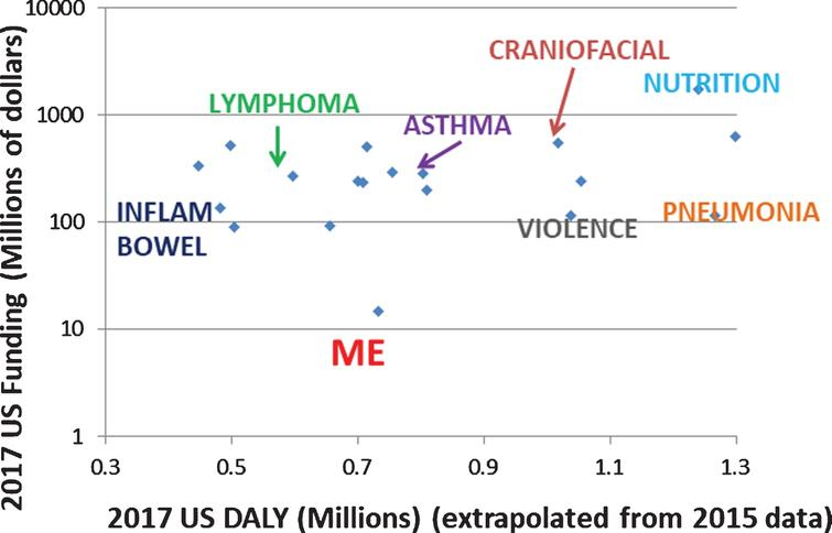 ME/CFS funding versus that of similarly burdensome diseases.