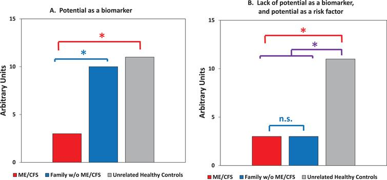 A guide for detection of diagnostic biomarkers vs. risk factors when there is inclusion of unaffected family members as a second group of controls. Asterisks indicate expected statistically significant differences, with P<0.05. A. Expected data consistent with potential as a biomarker. The differences between patients vs. the first degree relatives without ME/CFS must be significant, as are the differences between patients vs. matched unrelated healthy controls. B. Expected data eliminating consideration as a disease-specific biomarker but consistent with potential as a risk factor. To be a strong candidate as a risk factor, the differences between patients and the first degree relatives can be marginal (as indicated) or in the same direction (higher or lower than unrelated controls). The differences between all family members (patients plus unaffected family members) vs. unrelated healthy controls should be significant.
