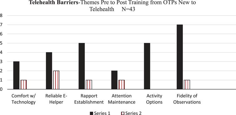 Reported Perceived Barriers with Telehealth per OTPs New to TelehealthPre and Post Training Completion: Perceived Barriers That Decreased Post Training.