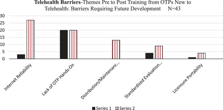 Reported Perceived Barriers with Telehealth per OTPs New to Telehealth: Pre and Post Training Completion: Perceived Barriers Requiring Future Development.