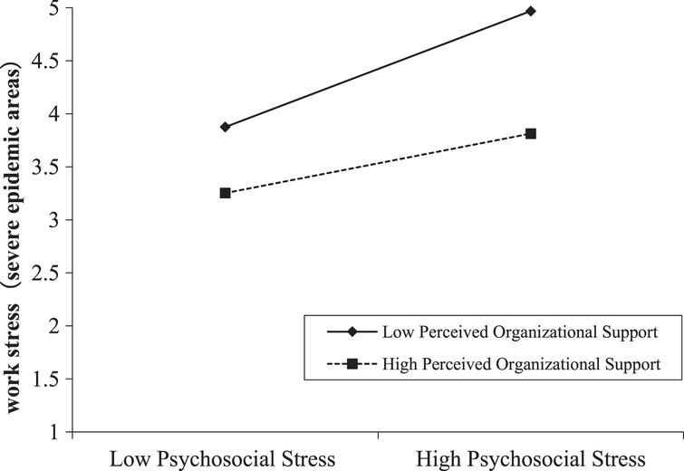 Moderating effect of perceived organizational support between psychosocial stress and work stress in severe epidemic areas.