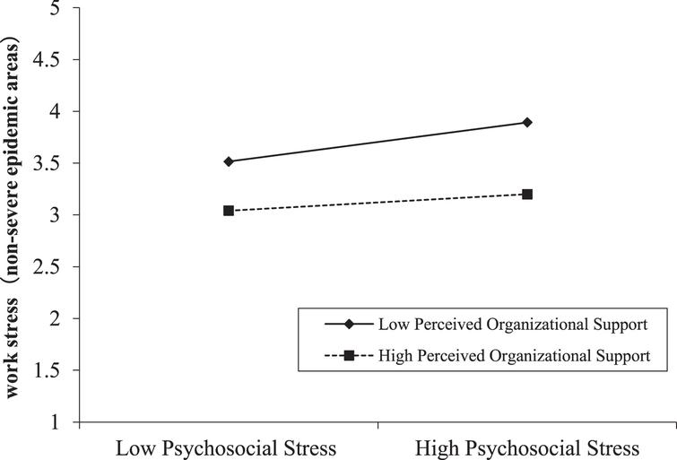 Moderating effect of perceived organizational support between psychosocial stress and work stress in non-severe epidemic areas.