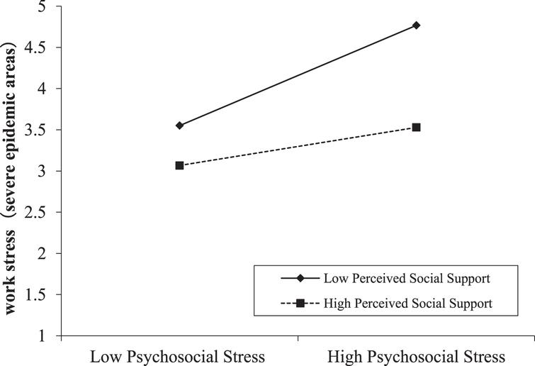 Moderating effect of perceived social support between psychosocial stress and work stress in severe epidemic areas.