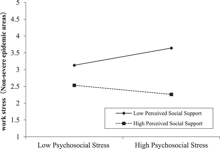 Moderating effect of perceived social support between psychosocial stress and work stress in non-severe epidemic areas.