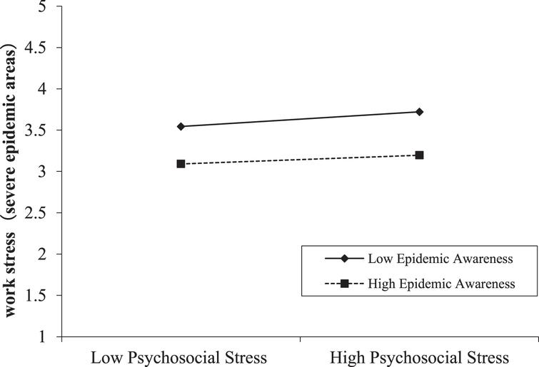 Moderating effect of epidemic awareness between psychosocial stress and work stress in severe epidemic areas.