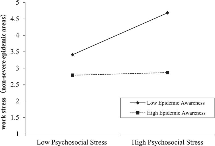 Moderating effect of epidemic awareness between psychosocial stress and work stress in non-severe epidemic areas.