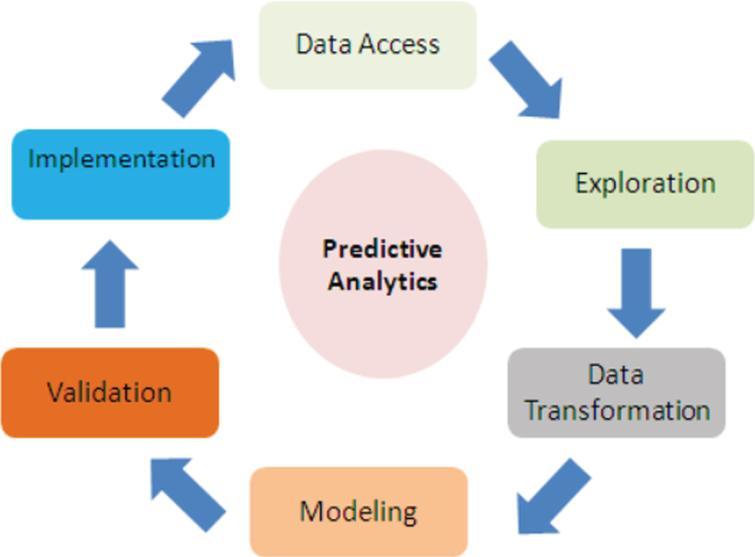 Predictive analysis process [27].
