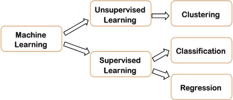 Machine learning algorithms type [31].