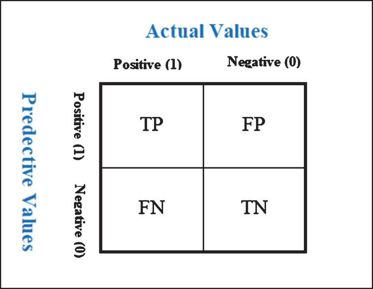 Actual values and predicted values.