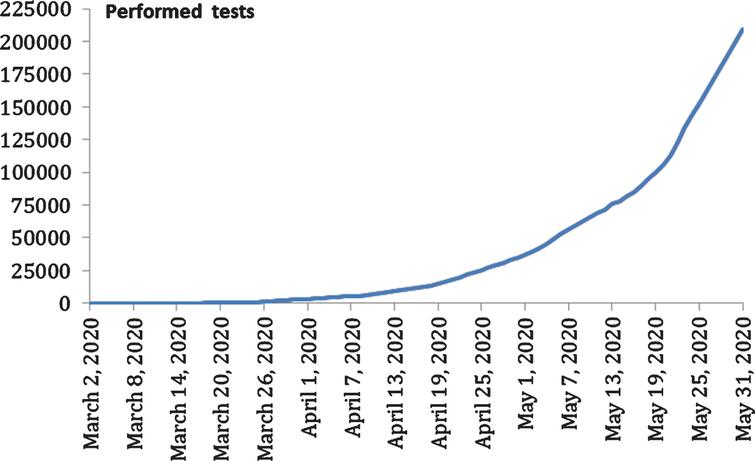Evolution of number of performed tests of COVID-19 in Morocco.
