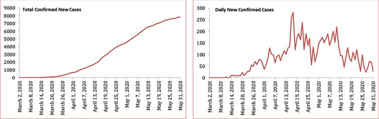 Evolution of total number of daily new cases of COVID-19 in Morocco.