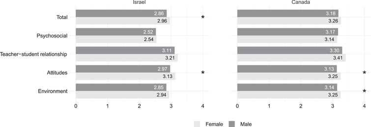 Gender differences in QoLS among Israeli and Canadian students.
