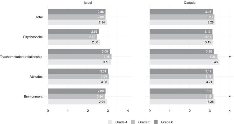 Grade differences in QoLS among Israeli and Canadian students.