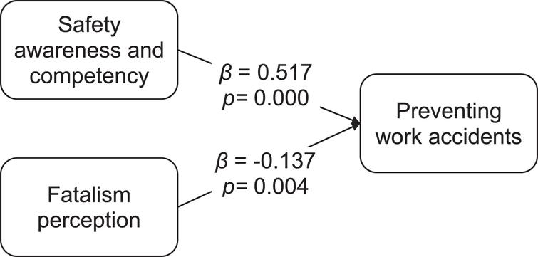 The effect of security awareness and competence and fatalism perception on the prevention of work accidents.