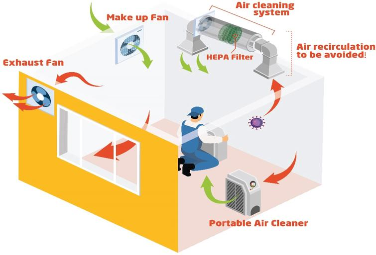A schematic view of the proposed engineering controls based on the improvement of ventilation systems.