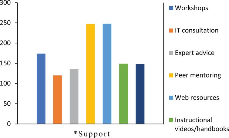 Distribution of the preferred means of support for online teaching. *Which type of support helped you while preparing to teach online during pandemic, IT: Information Technology.