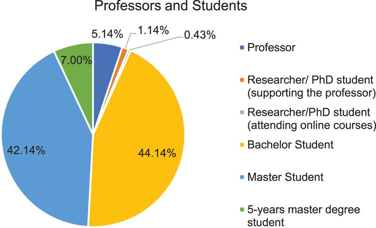Percentages of students and professors.