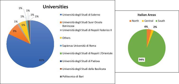 Information about Italian universities. On left there are specifications about universities. On right, specifications about Italian areas.