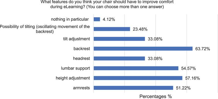 Percentages of essential chair feature to improve perceived comfort during eLearning lessons.