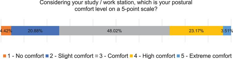 Percentages of perceived comfort level, rated on a 5-point scale.