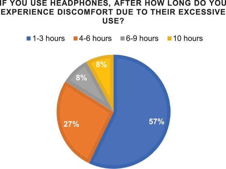 Percentages of time when discomfort of using headphones is arising.