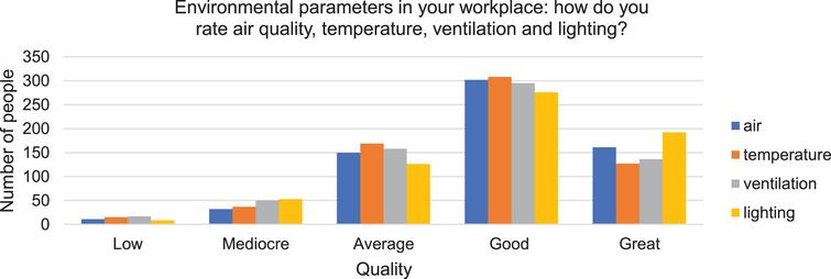 Quality of the environmental parameters.