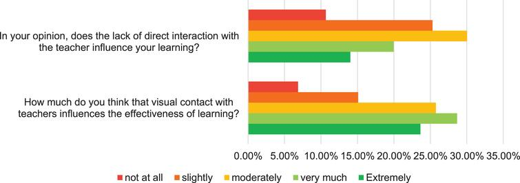 Importance of visual contact or direct interaction on learning.