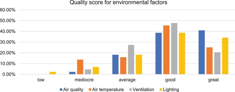 Quality score of environmental parameters at home.