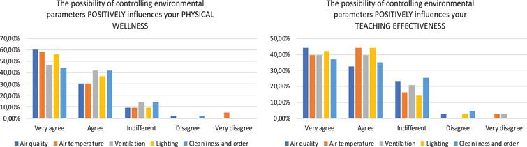 Influence of controlling environmental parameters on physical wellness and teaching effectiveness.