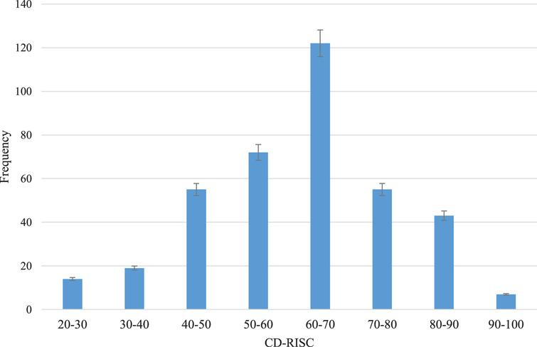 Distribution of the Connor–Davidson Resilience Scale (CD-RISC) score (N=387).