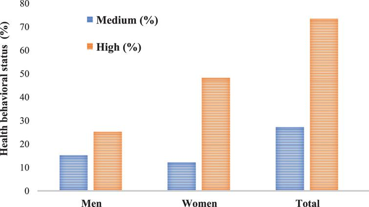Information on the knowledge and health behavioral status of students of University of Medical Sciences in the field of coronavirus disease in terms of gender.