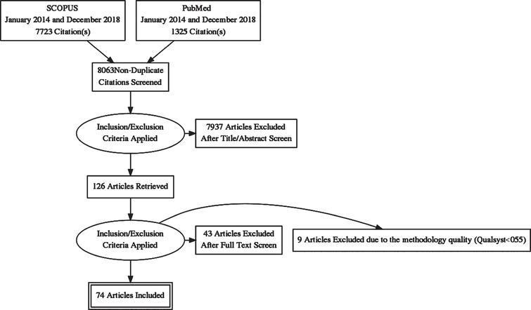PRISMA flow diagram of included studies.